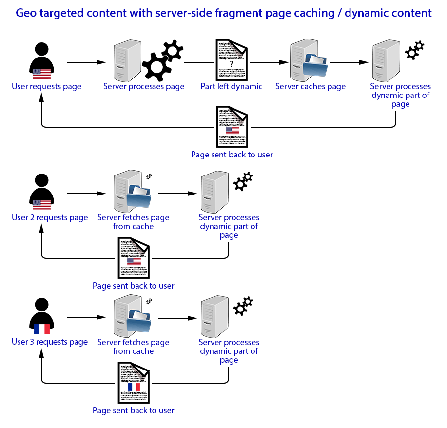 Diagram of process when requesting geo targeted content from a web server with page fragment caching (dynamic caching)