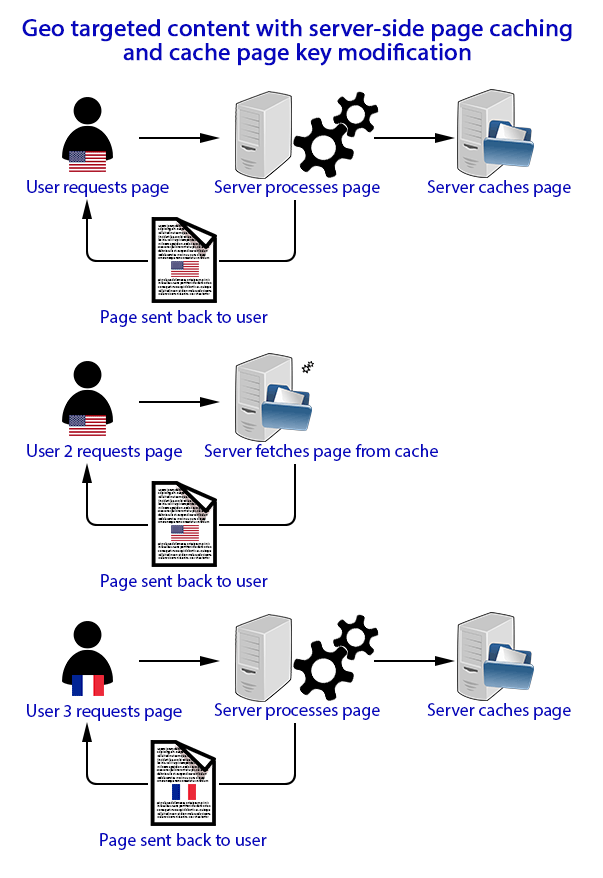 Diagram of process when requesting geo targeted content from a web server with geo targeted page caching