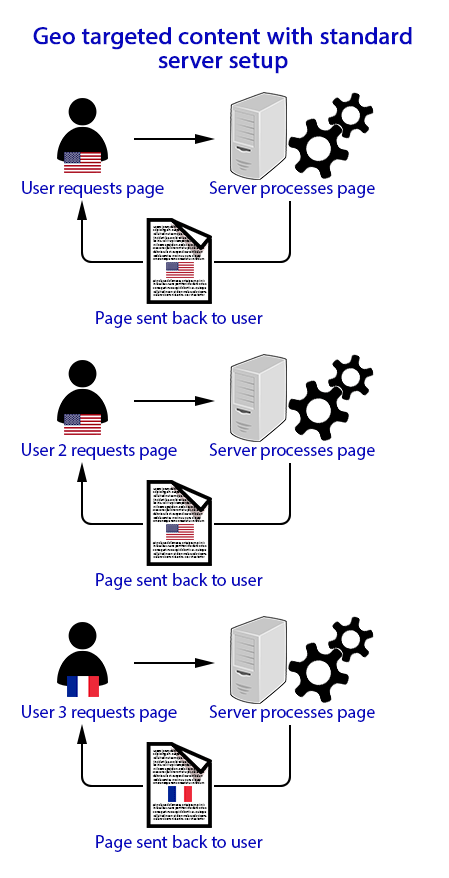 Diagram of process when requesting geo targeted content from a standard web server